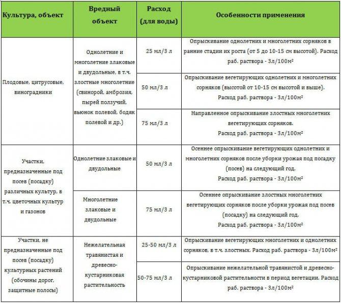 Микропериодизация в бодибилдинге. как составить программу тренировок | fit4health | яндекс дзен