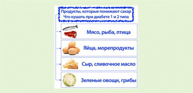 Как снизить сахар в крови быстро и эффективно