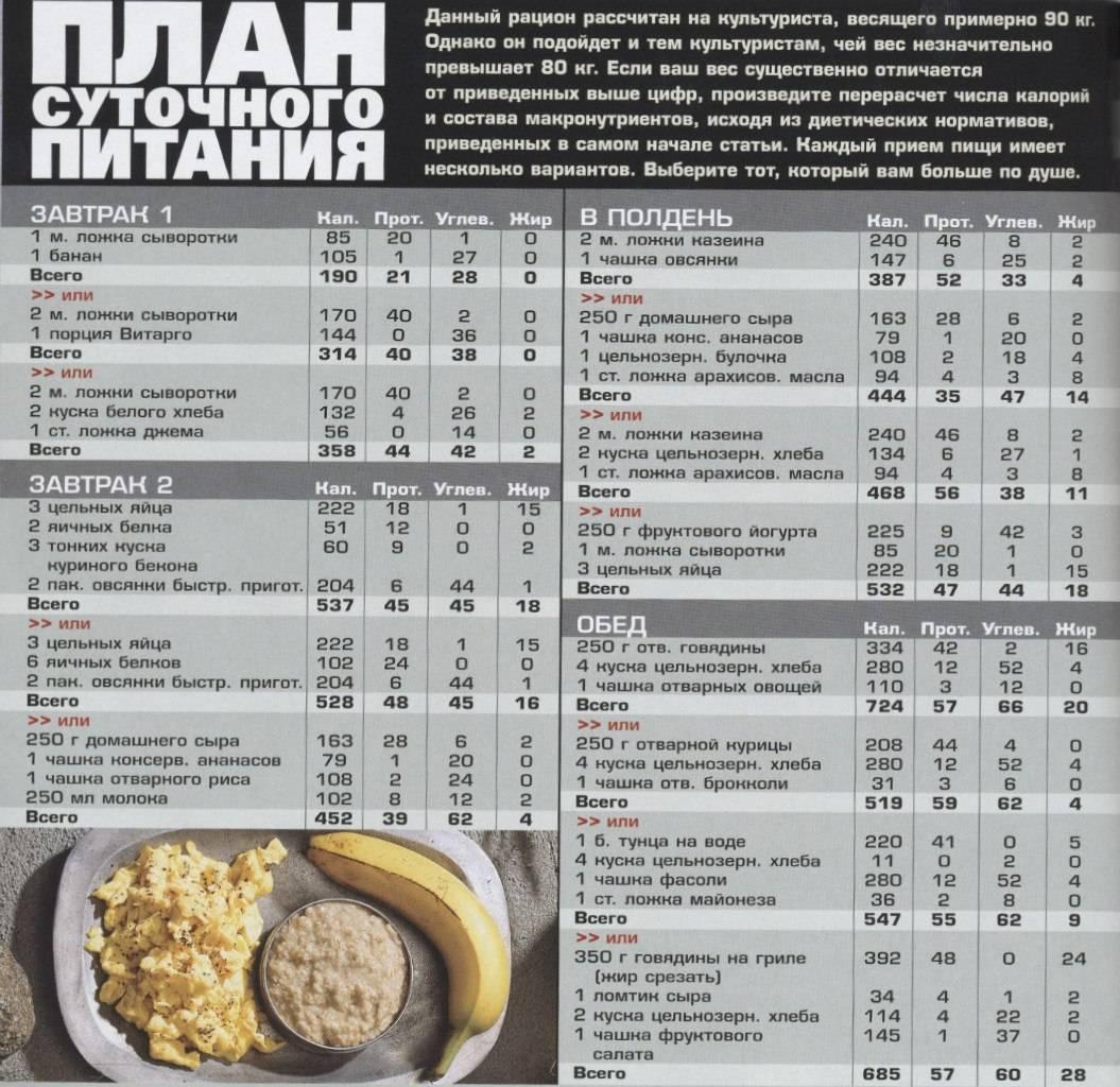 Питание для набора мышечной массы