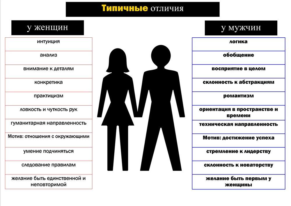 Разница между мужчиной и женщиной