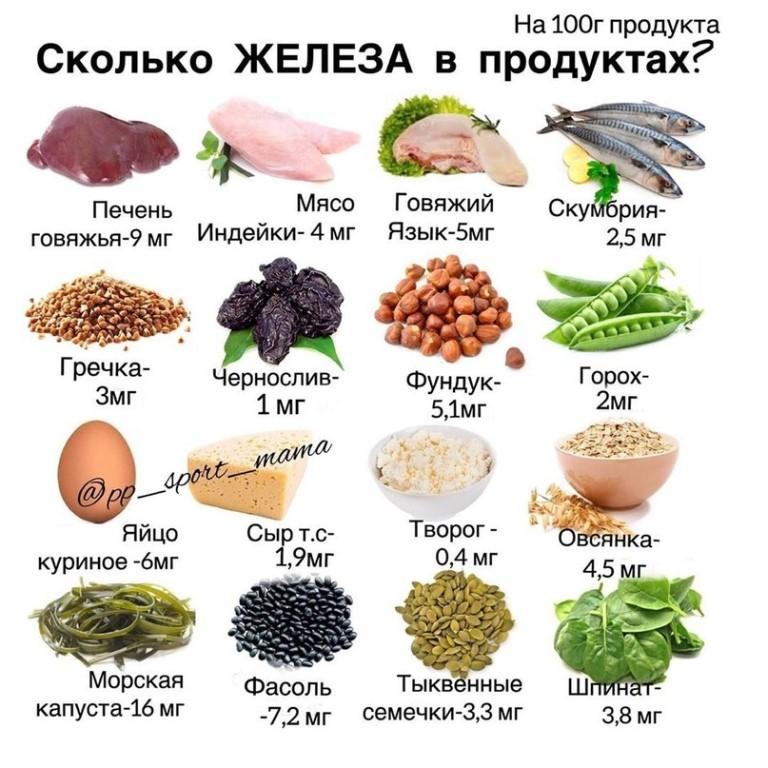 Продукты, которые повышают гемоглобин в крови у взрослых и детей: список, питание, таблица