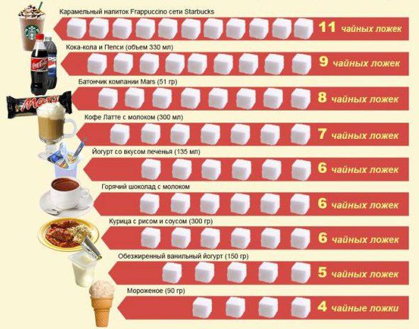 Диета без сахара и мучного: безсахарное питание, на сколько можно похудеть, отказавшись от сдобы, правила похудения, эффективность методики, отзывы и результаты | customs.news