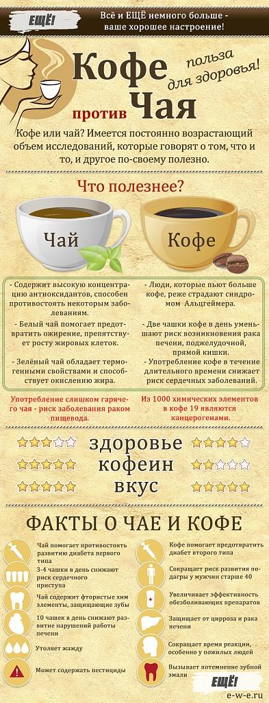 Что полезнее пить утром: чай или кофе?