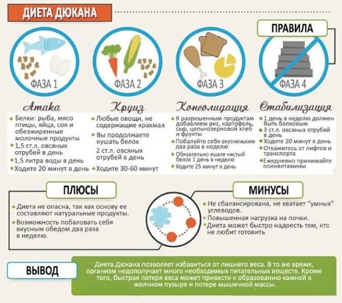» белково-витаминная диета