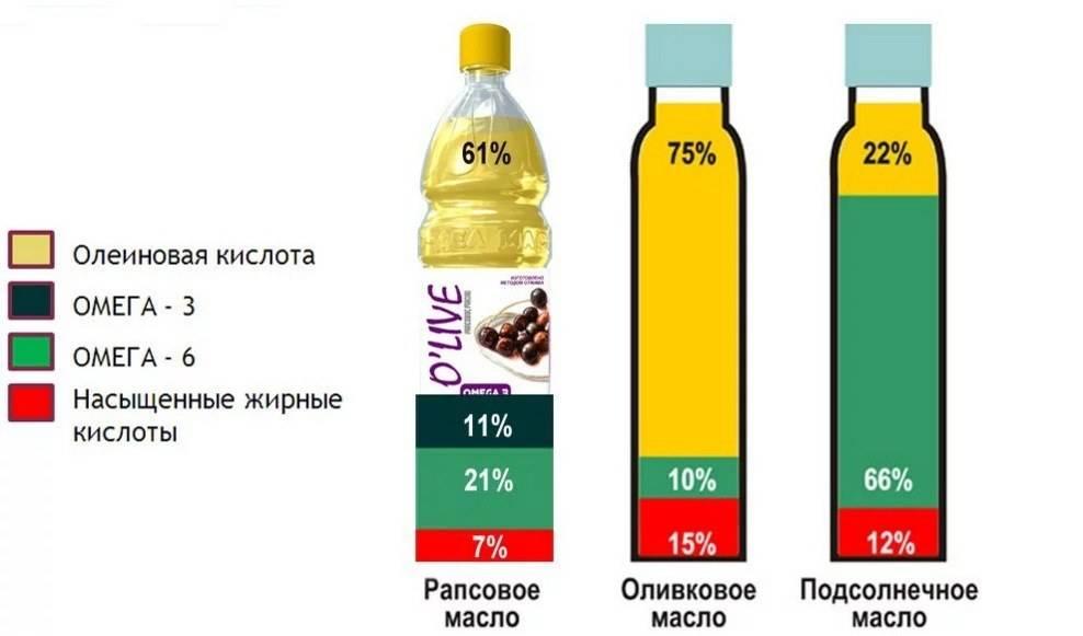 Какие растительные масла наиболее полезны? /  на сайте росконтроль.рф