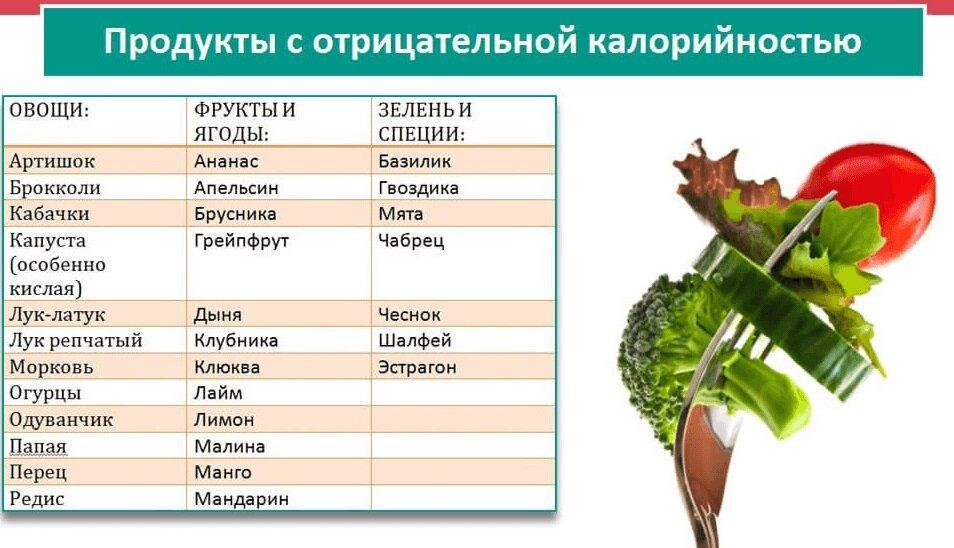 Продукты с отрицательной калорийностью, список и советы для похудения