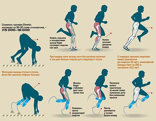 Способы и упражнения для увеличения скорости бега