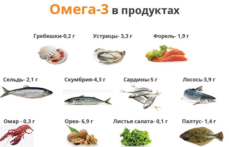 Омега-3 жирные кислоты: что это такое, их роль, пищевые источники   пища это лекарство