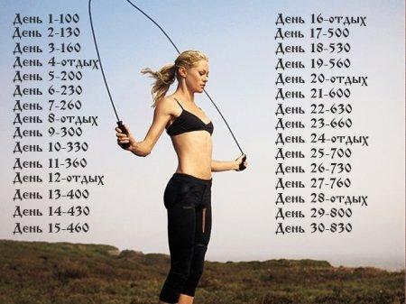 Прыжки на скакалке для похудения: как и сколько нужно прыгать со скакалкой, чтобы похудеть