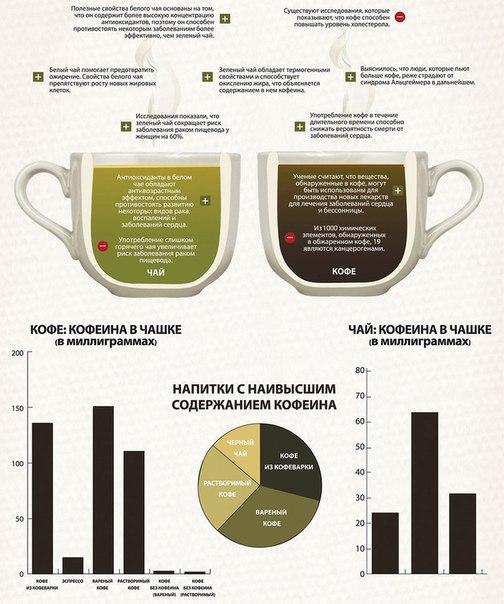Кофе или чай: как сделать правильный для здоровья выбор?