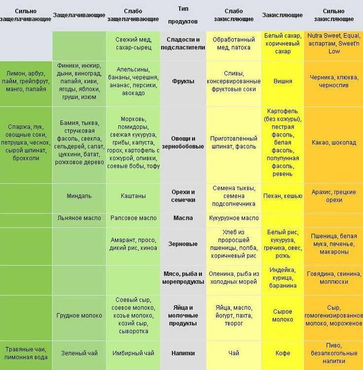 Щелочная диета и кислотно щелочной баланс организма человека