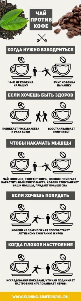 Кофе или чай — какой напиток полезнее для здоровья