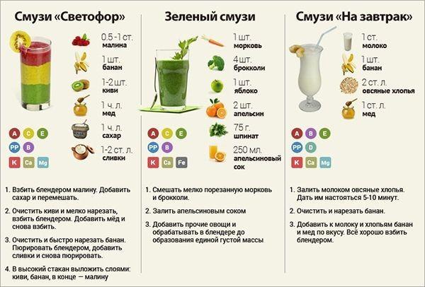 12 напитков для похудения: проверено, работают