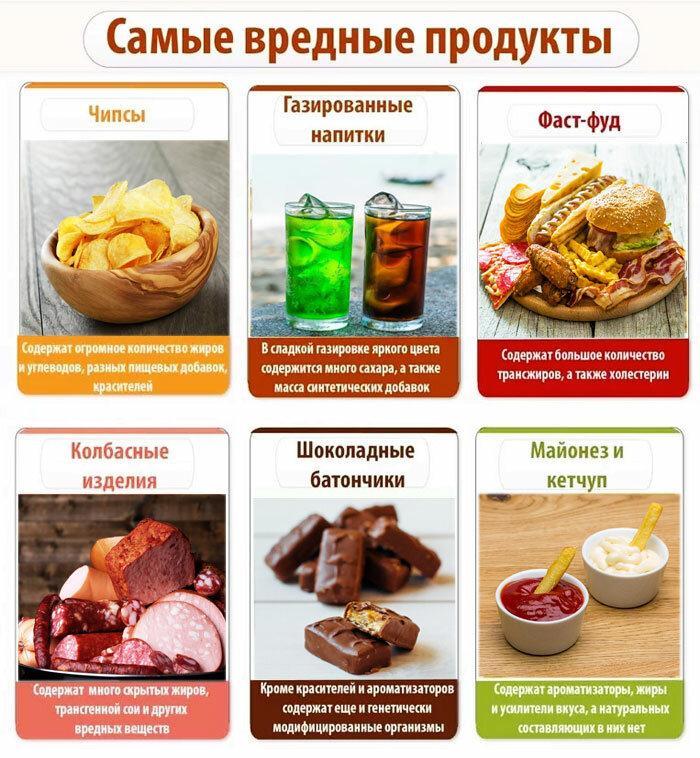 Вредные продукты питания иполезные замены