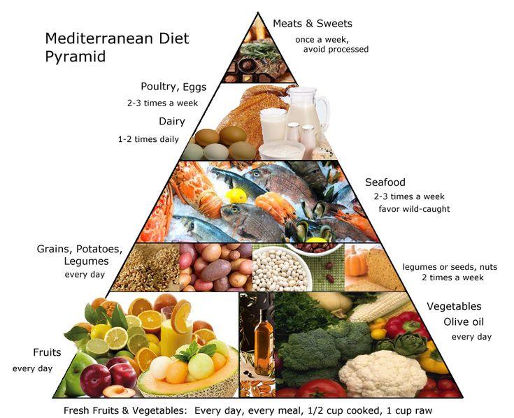 Средиземноморская диета адаптированная для россии 2019: продукты, цена, меню, рецепты