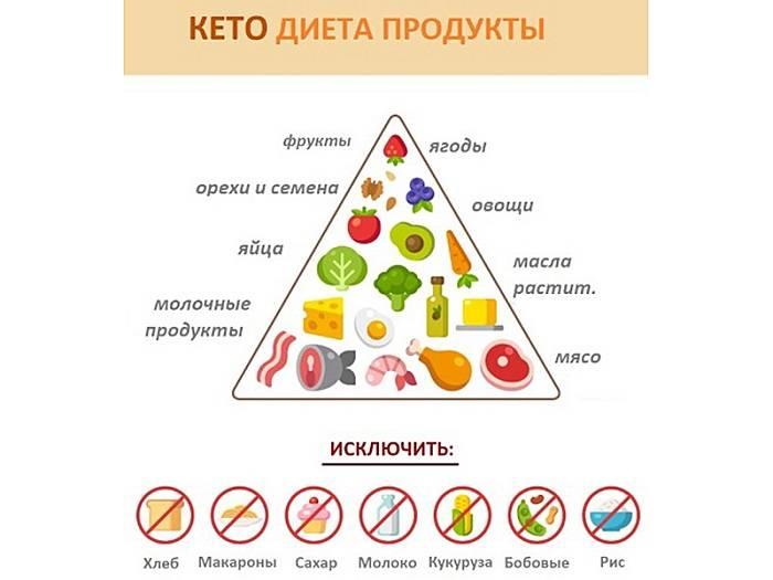 Кето-диета для похудения: что такое кетогенная диета - body temple