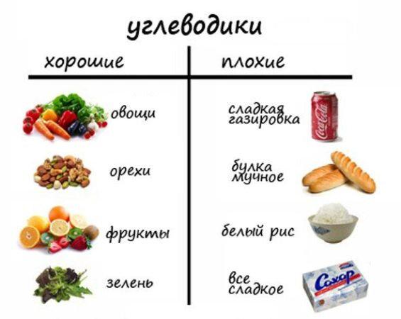 Медленные углеводы (сложные): список продуктов и таблица для похудения