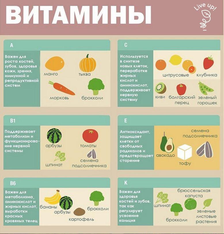Как часто можно пить витамины? какие витамины и когда принимать, чтобы не навредить своему здоровью