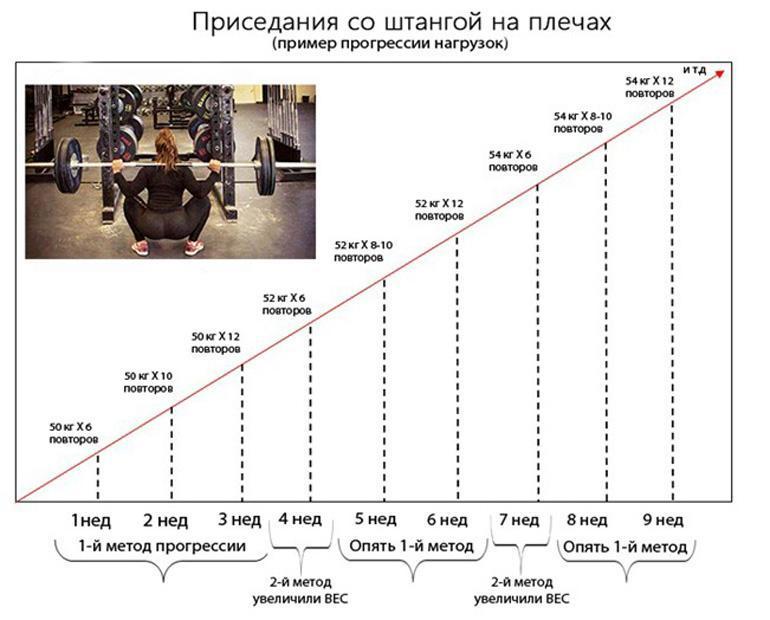 Как определить свой рабочий вес в тренажерном зале?