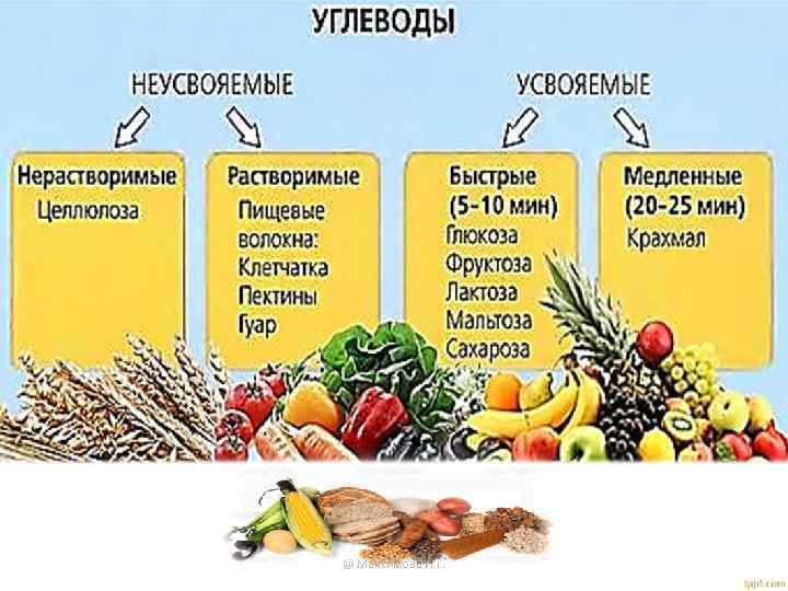 Медленные углеводы: польза и предназначение, список продуктов