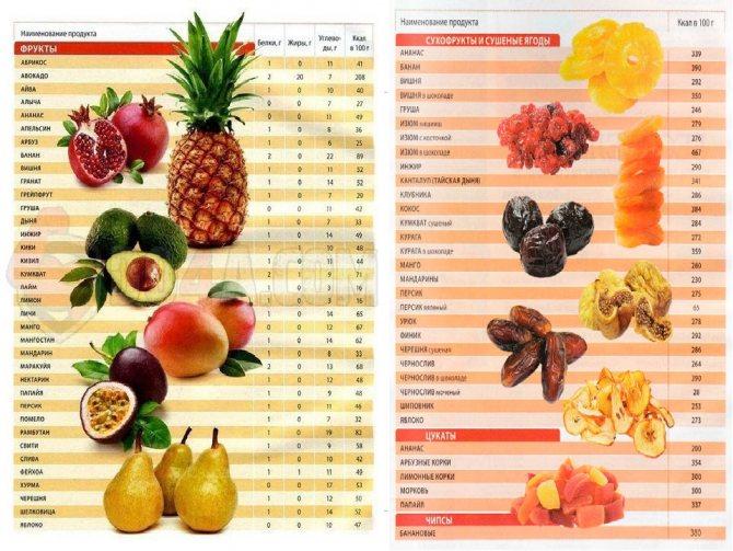 Бананы - польза и вред для женщин, для мужчин, для детей, калорийность, сушеные