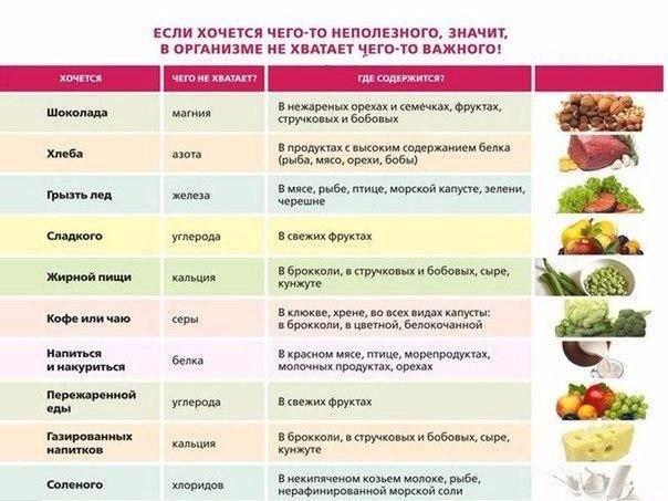 Чувство голода после еды: причины постоянного чувства голода, почему оно не проходит и как его уменьшить