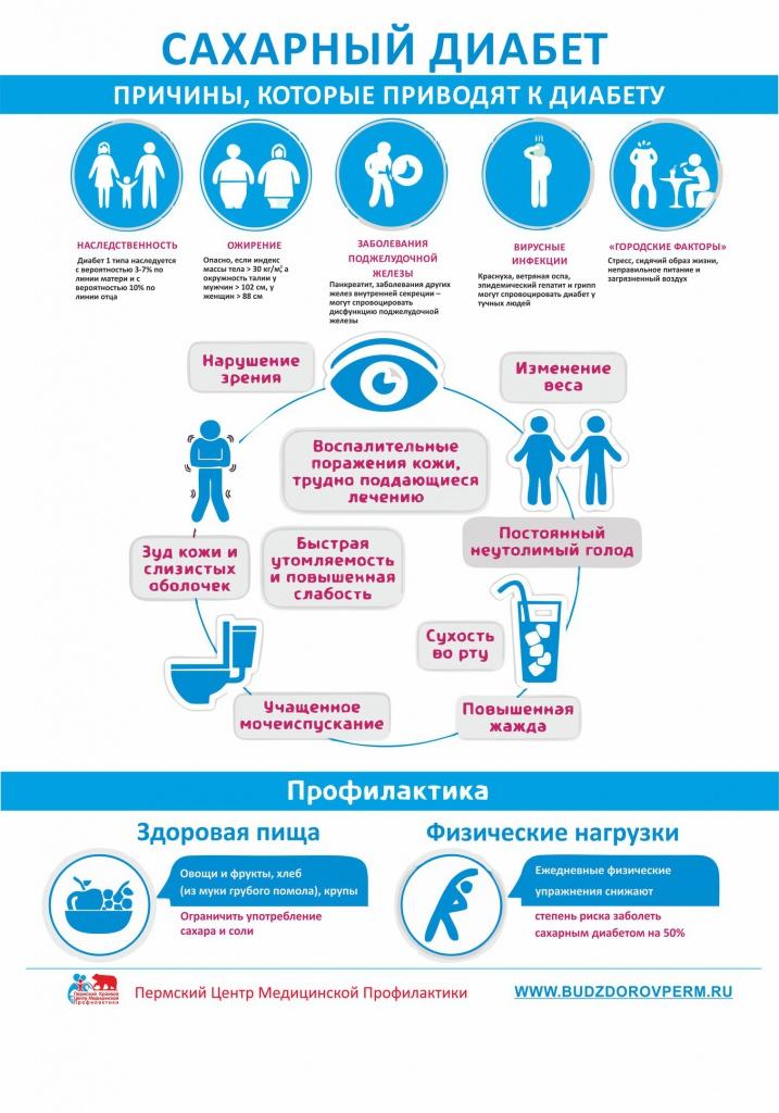 Профилактика и лечение сахарного диабета у детей: клинические рекомендации для родителей и ответы на вопрос: можно ли вылечить диабет ребенка
