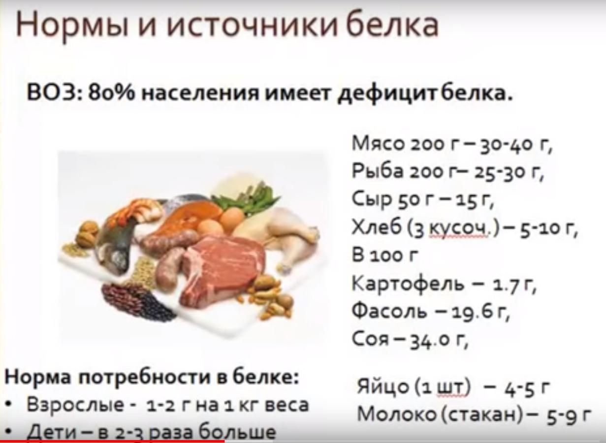 Сколько белка в сутки нужно человеку: нормы потребления, продукты с высоким содержанием белка - tony.ru