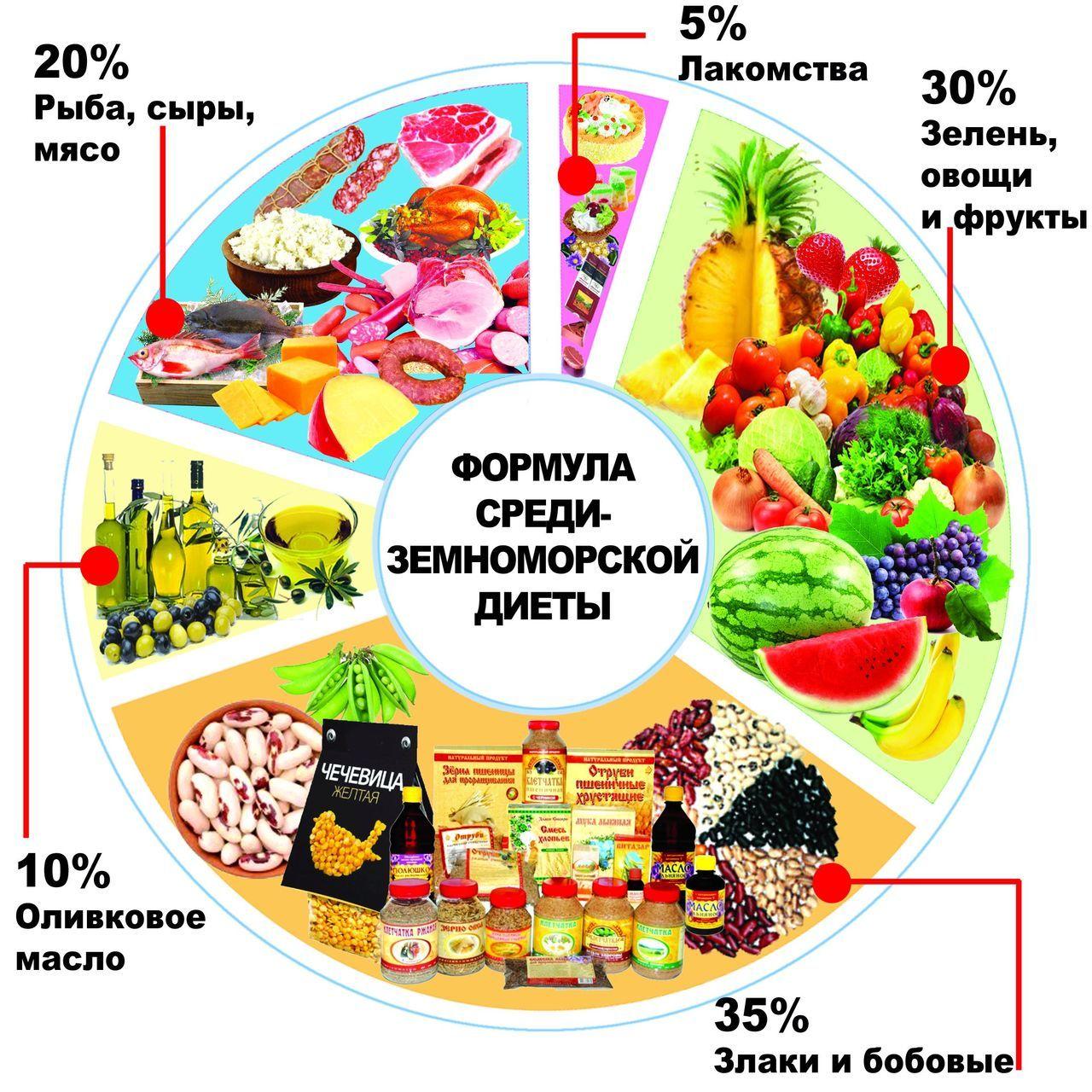Здоровое питание: что это такое, зачем его соблюдать и сколько стоит