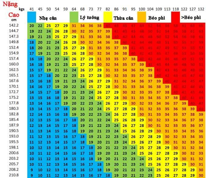 Индекс массы тела для мужчин: способы расчёта, таблица