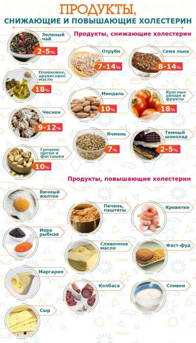 Продукты, снижающие холестерин и очищающие сосуды: какое питание рекомендовано при повышенном холестероле в крови, полный список, таблица лпнп