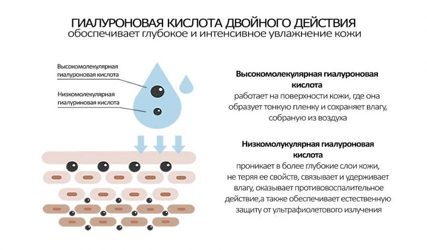Стоит ли принимать гиалуроновую кислоту внутрь | морщинки.рф
