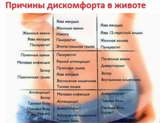 Вздутие живота (повышенное газообразование). причины, диагностика и лечение патологии.