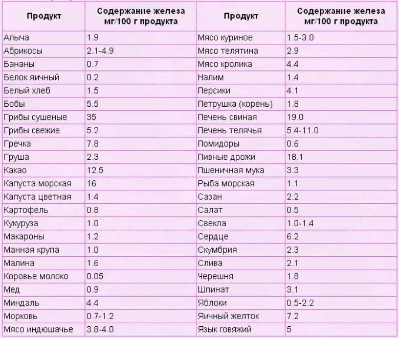 Продукты для повышения гемоглобина в крови - советы