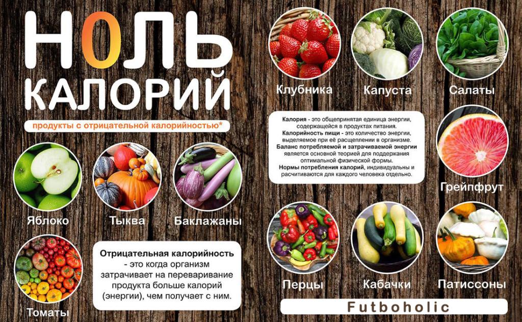 Продукты с отрицательной калорийностью для похудения, список, таблица