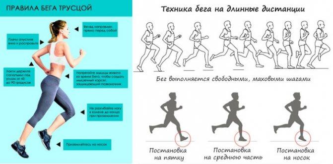 Бег для похудения, как правильно бегать, чтобы похудеть.