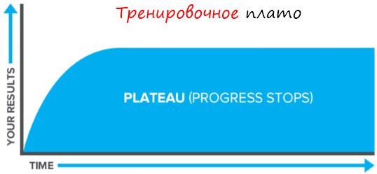 Как преодолеть плато? способы борьбы с застоем в тренировках
