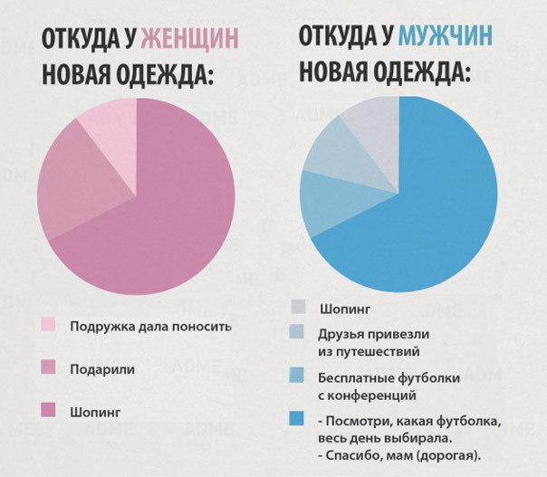 Разница между женщиной и мужчиной. психология.