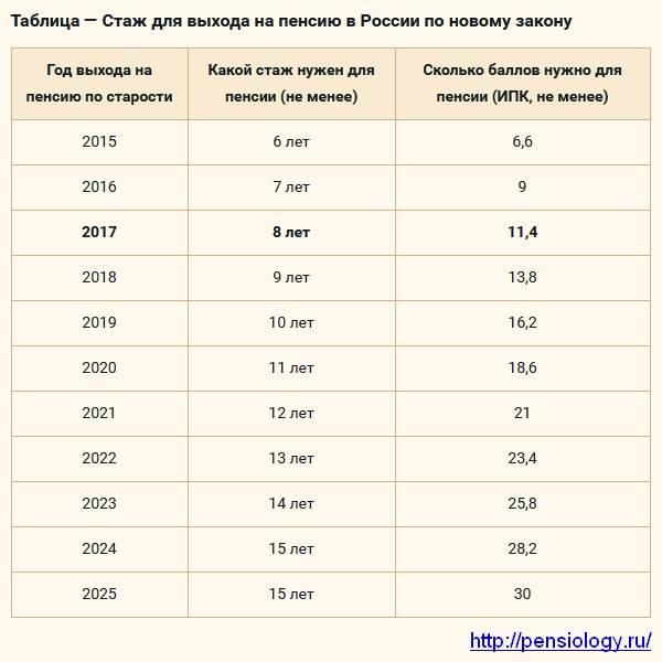 Размер пенсии работающего пенсионера: на сколько повысят в текущем году
