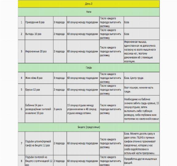 Питание для эктоморфа для набора массы: рацион, программа, план, режим, спортпит, меню