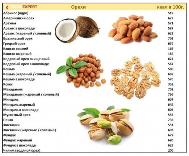 Калорийность орехов – таблица - вся медицина
