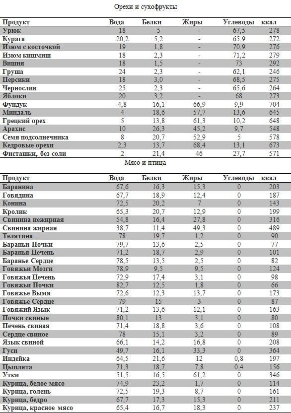Таблицы бжу и калорийности продуктов