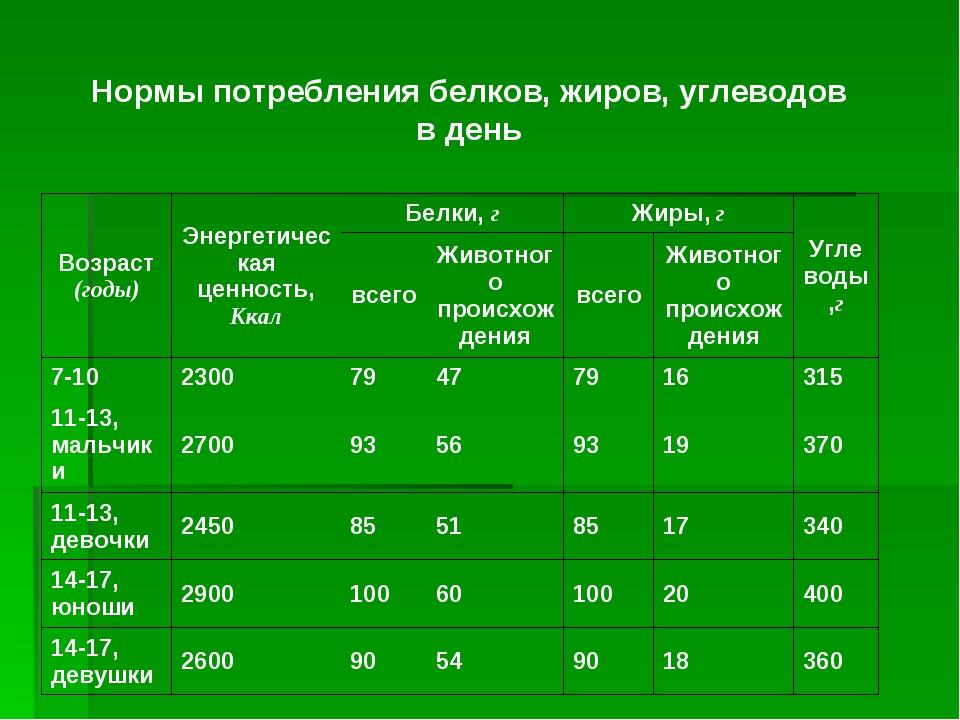 О норме жира на 1 кг веса: количество углеводов для набора веса и похудения