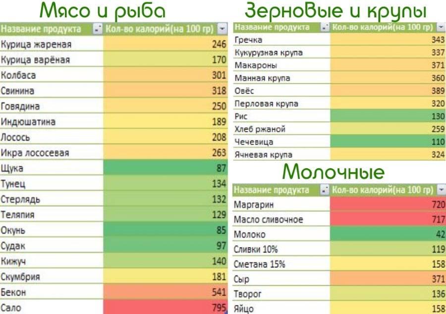 Диета для набора веса: самые калорийные продукты питания, рацион для женщин и мужчин