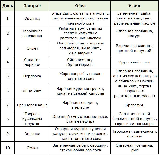 Революционная диета аткинса — принципы питания, меню и список продуктов   здорова и красива