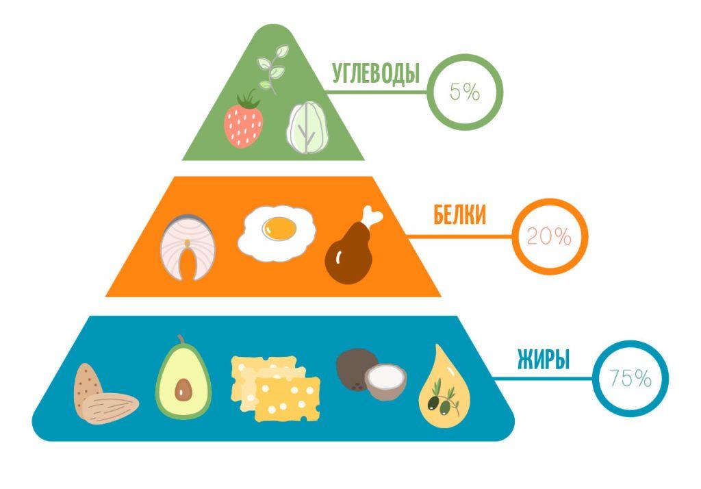 Что мы знаем плохого про кето-диету