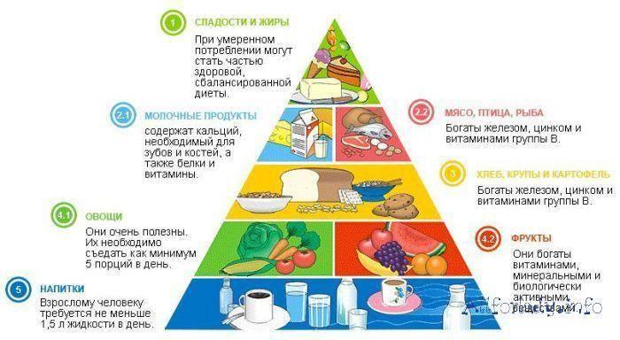 Питание для здоровья: простая и понятная тест-таблица