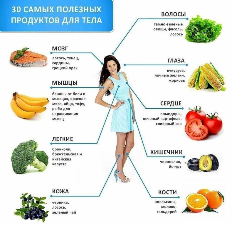 Top 10 высокобелковых продуктов для похудения и сухой массы