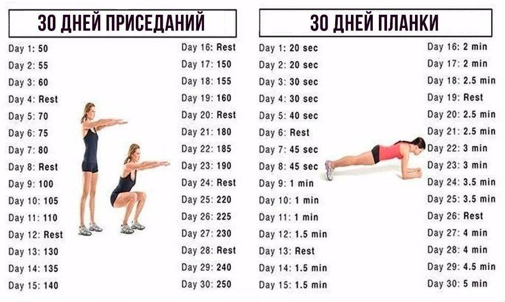 Планка: как правильно делать упражнение для похудения 30 дней + топ-5 причин заниматься