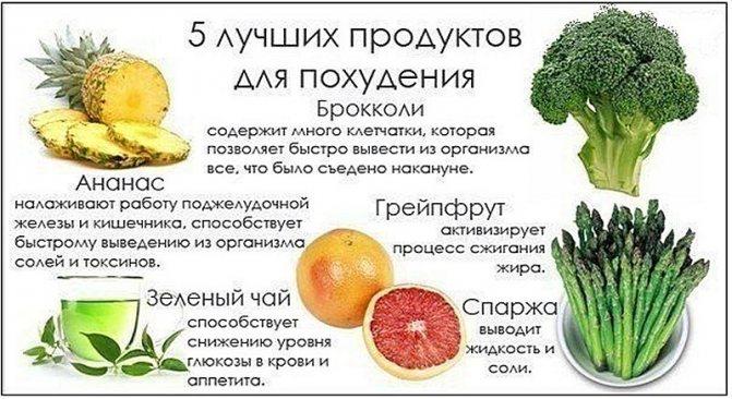 Продукты для похудения - калорийность блюд и диетическое меню. список продуктов, способствующих похудению